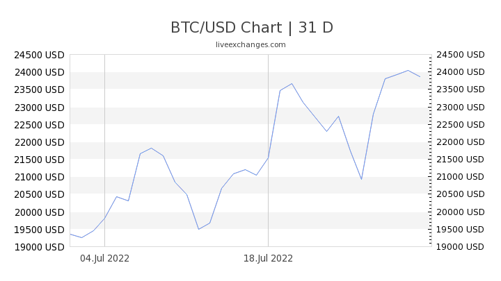 bitcoin to usd conversion rate