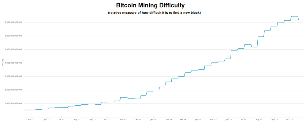 bitcoin difficulty chart