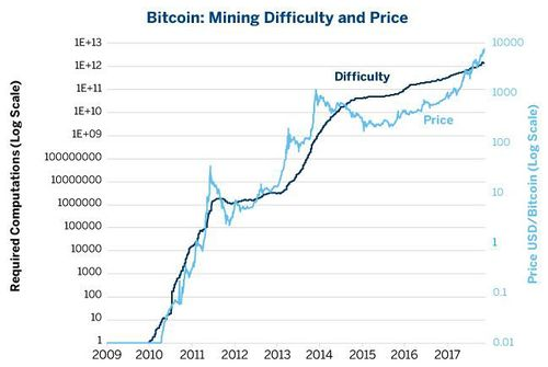 bitcoin difficulty chart)