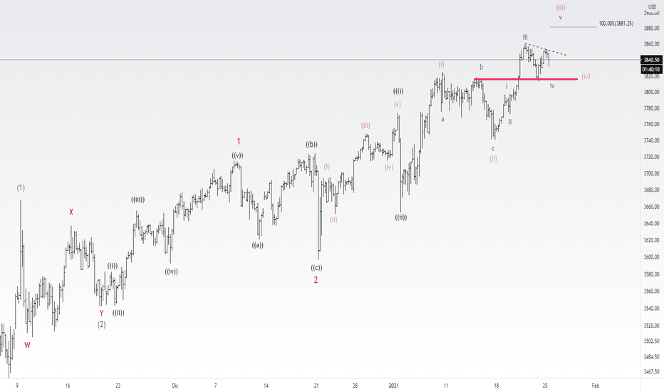 Index S&P — live chart in real-time, history price #USSPX on devela.lt